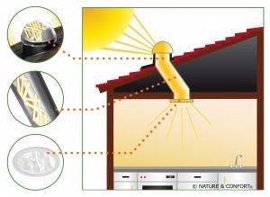 eclairage naturel conduits de lumi re produits lumineuxbbc maison. Black Bedroom Furniture Sets. Home Design Ideas